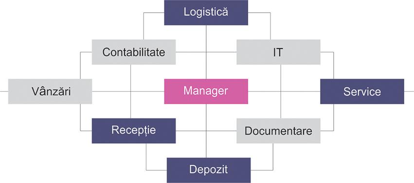 ONLINESHOP-organigrama